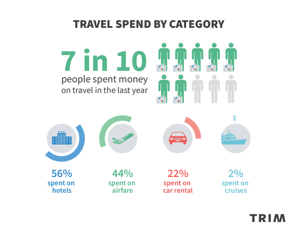 Trim Insights: 7 in 10 Spent Money on Travel in the Last Year - Trim