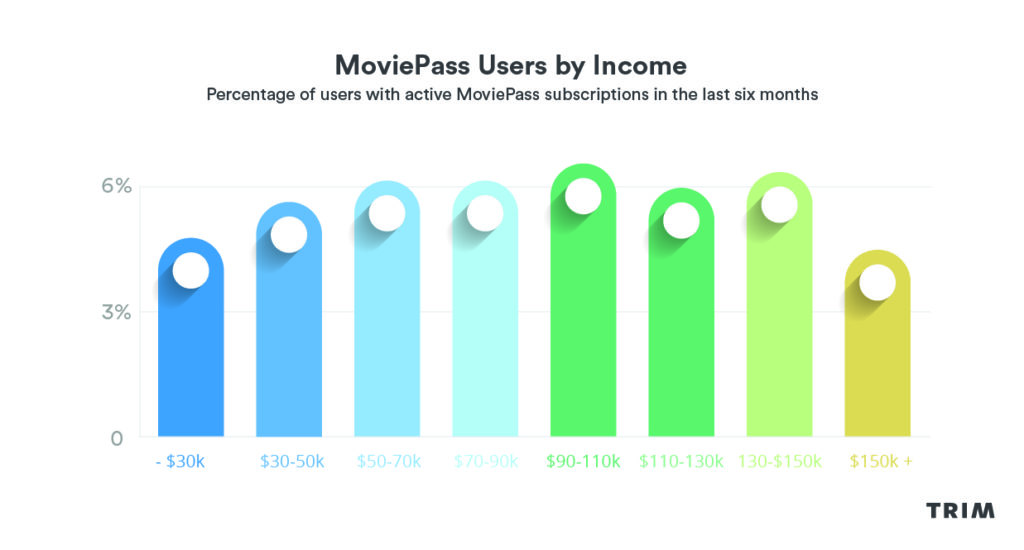 moviepass income